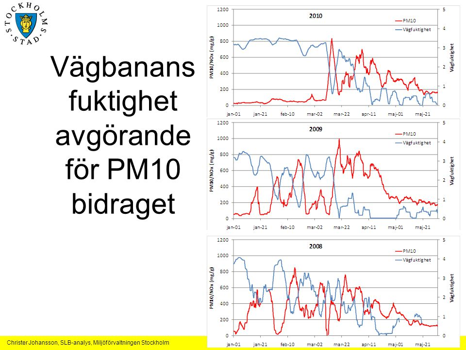 Vägbanans fuktighet avgörande för PM10 bidraget