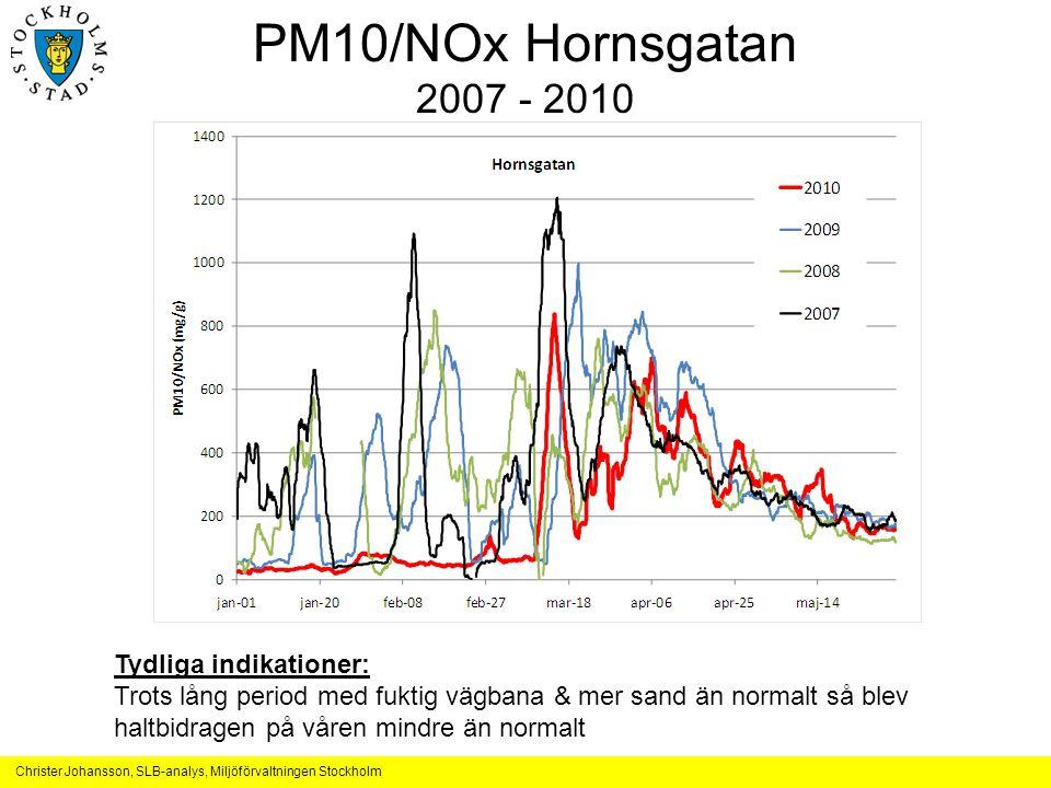 PM10/NOx Hornsgatan 2007 - 2010 Tydliga indikationer: