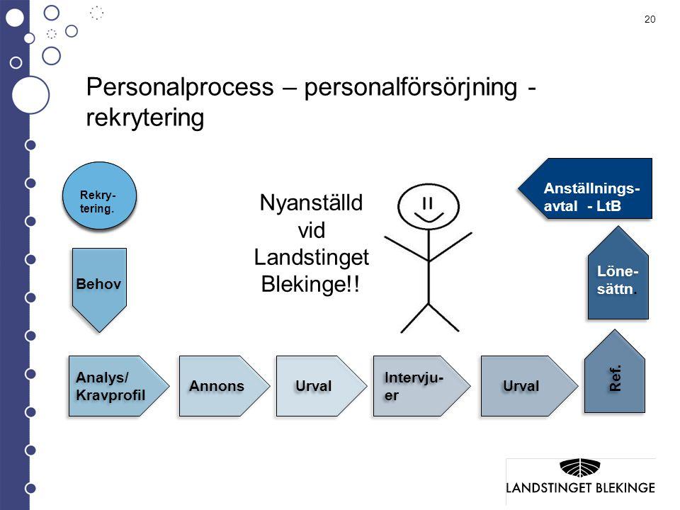 Personalprocess – personalförsörjning - rekrytering