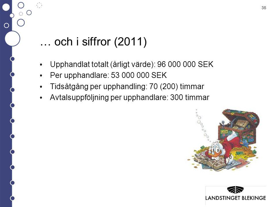 … och i siffror (2011) Upphandlat totalt (årligt värde): 96 000 000 SEK. Per upphandlare: 53 000 000 SEK.