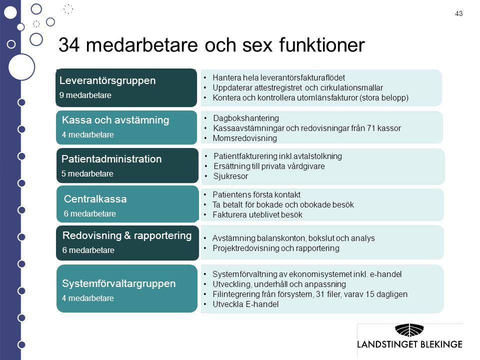 34 medarbetare och sex funktioner