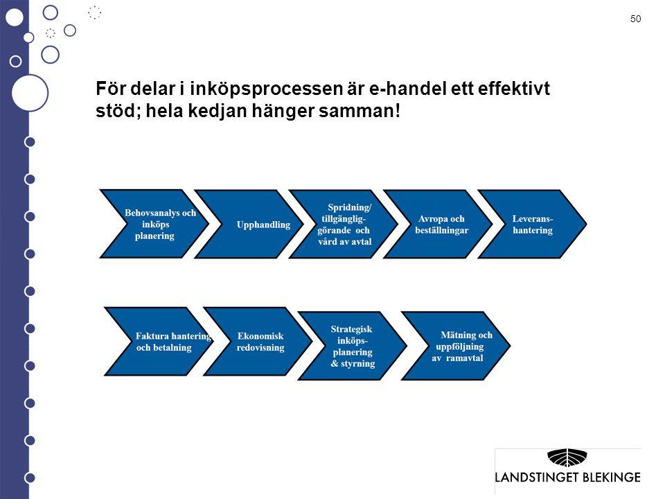 För delar i inköpsprocessen är e-handel ett effektivt stöd; hela kedjan hänger samman!