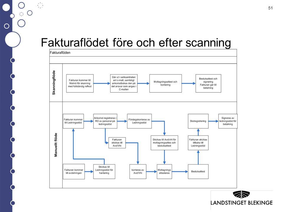 Fakturaflödet före och efter scanning