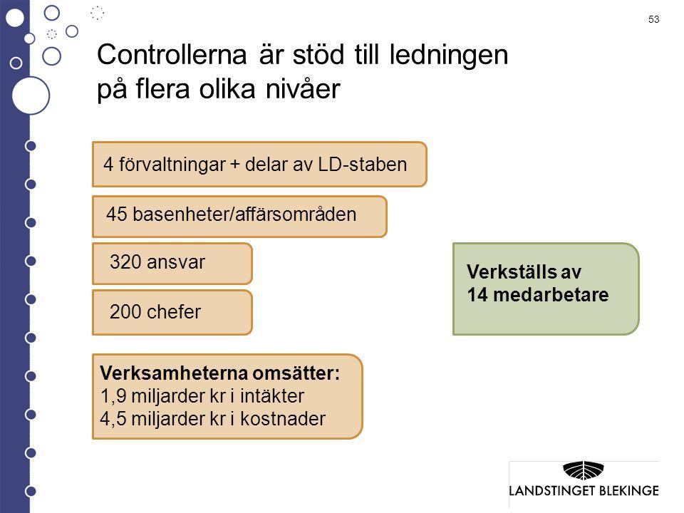 Controllerna är stöd till ledningen på flera olika nivåer