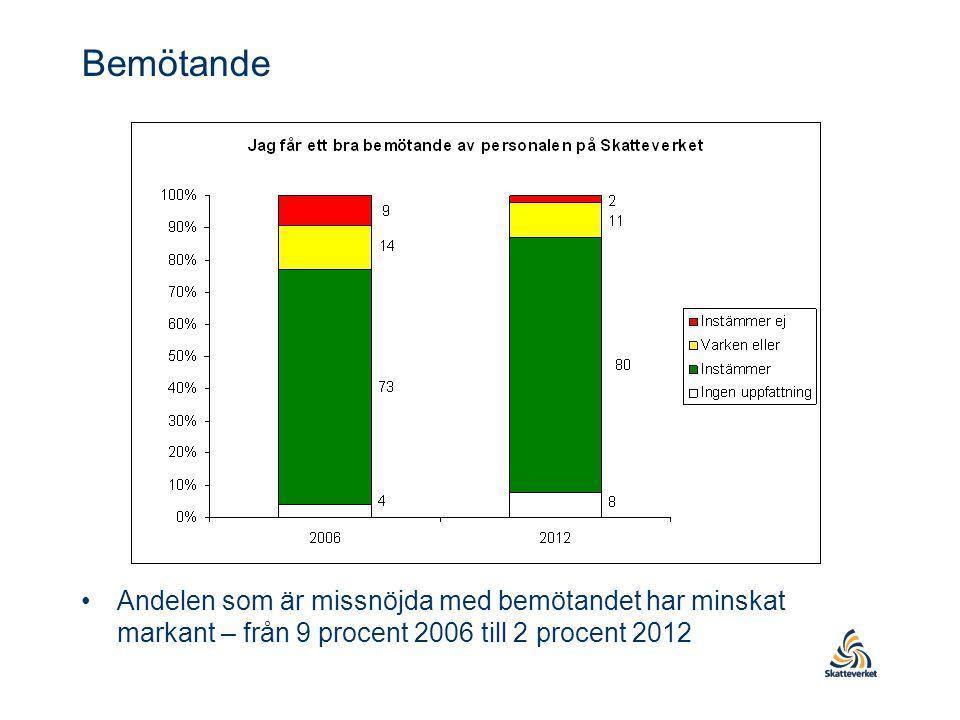 Bemötande Andelen som är missnöjda med bemötandet har minskat markant – från 9 procent 2006 till 2 procent 2012.
