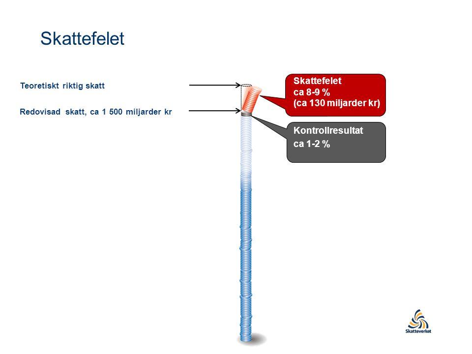 Skattefelet Skattefelet ca 8-9 % (ca 130 miljarder kr)