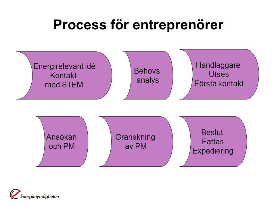Process för entreprenörer