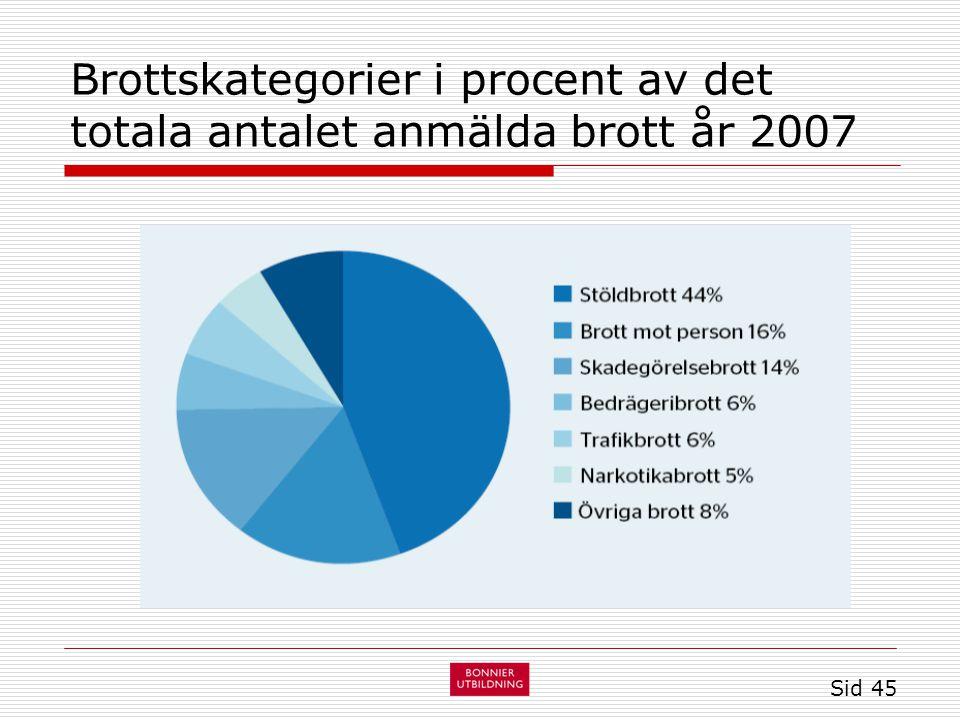 Brottskategorier i procent av det totala antalet anmälda brott år 2007