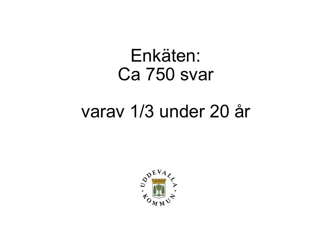 Enkäten: Ca 750 svar varav 1/3 under 20 år