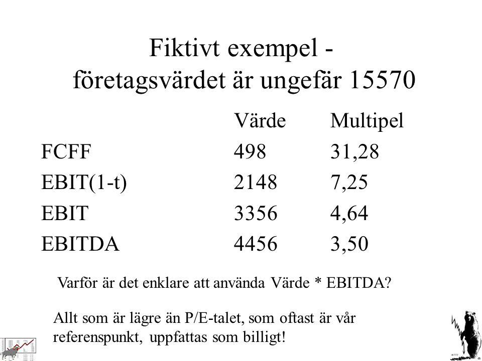 Fiktivt exempel - företagsvärdet är ungefär 15570