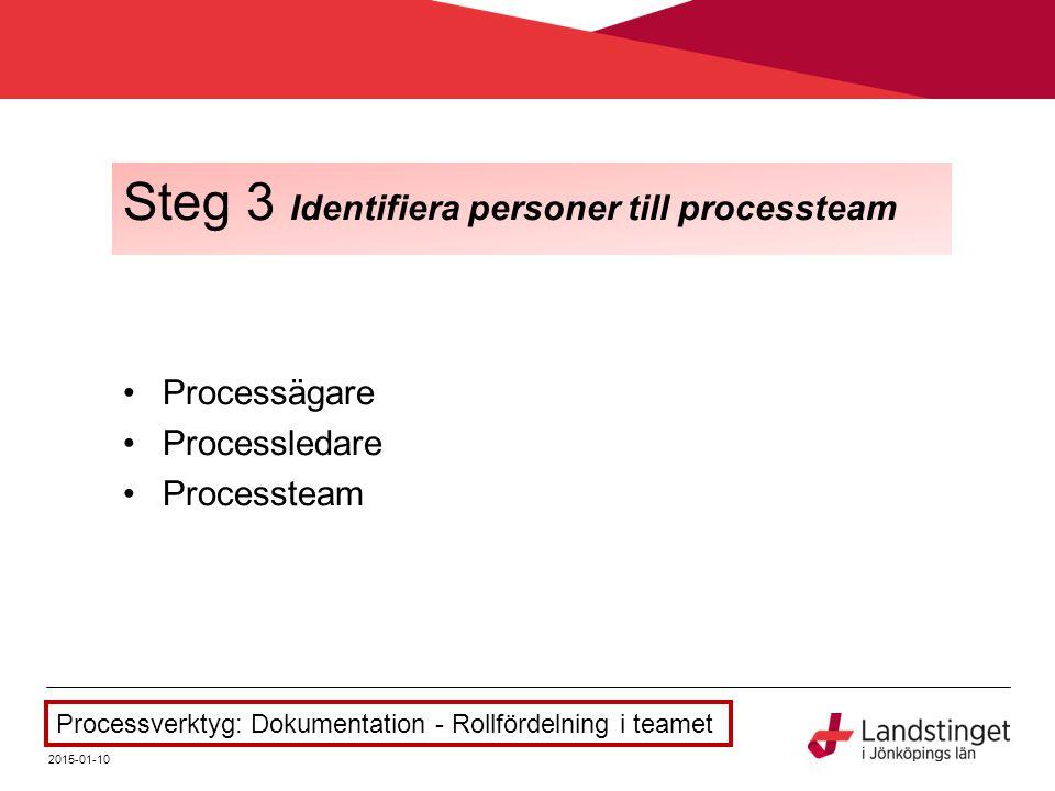 Steg 3 Identifiera personer till processteam