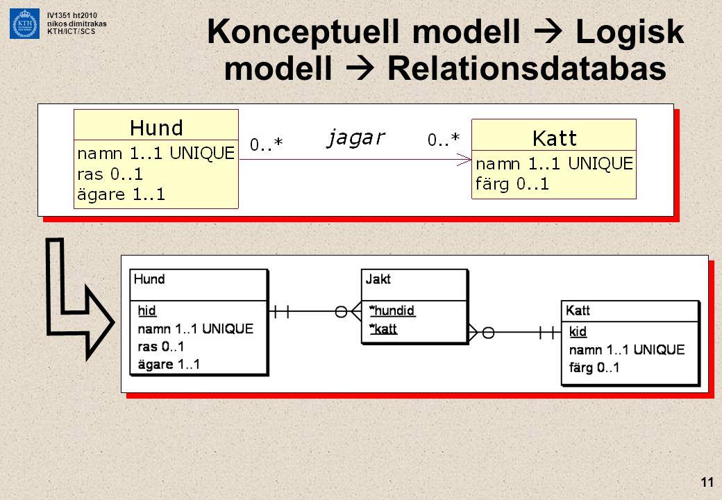 Konceptuell modell  Logisk modell  Relationsdatabas