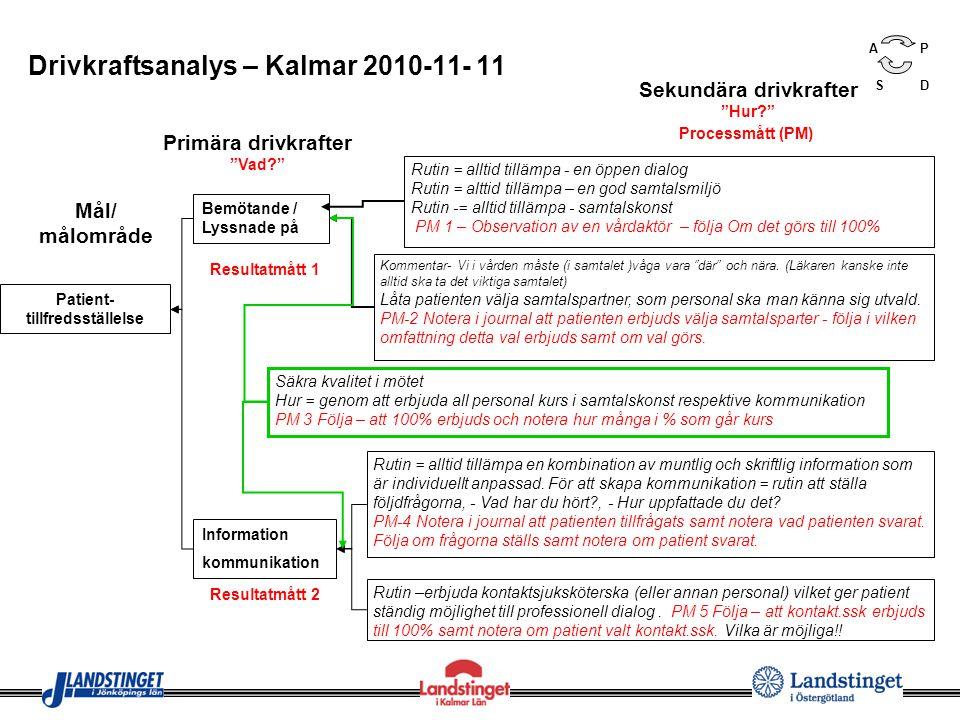 Drivkraftsanalys – Kalmar 2010-11- 11