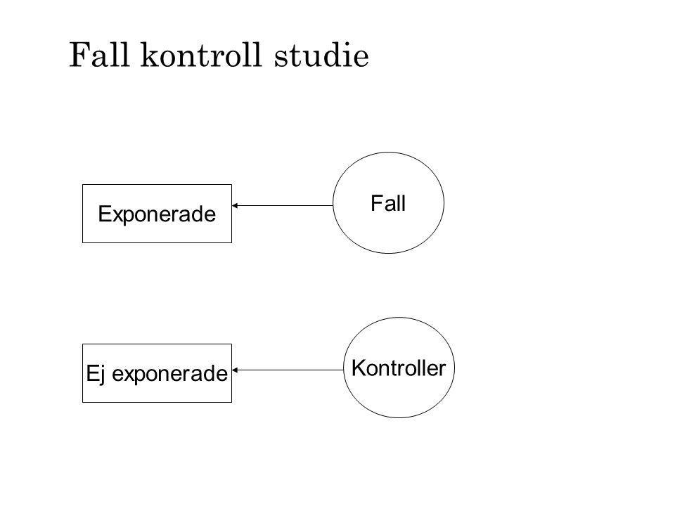Fall kontroll studie Fall Exponerade Kontroller Ej exponerade