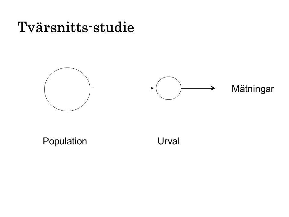 Tvärsnitts-studie Mätningar Population Urval