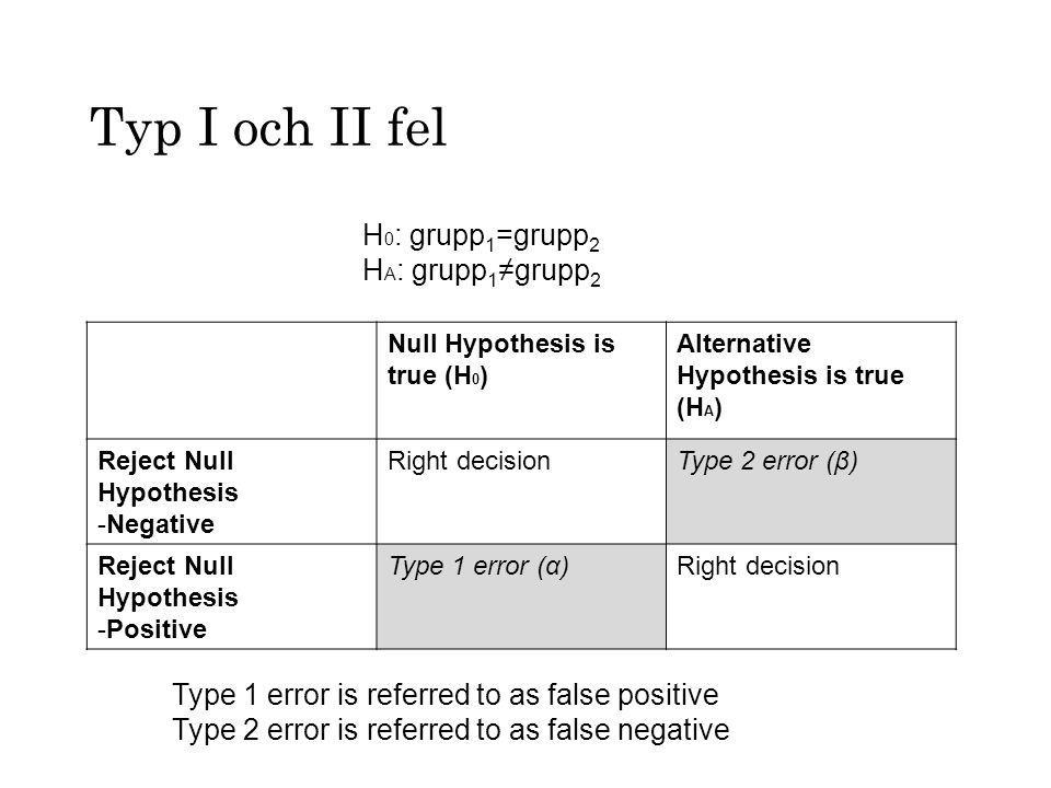 Typ I och II fel H0: grupp1=grupp2 HA: grupp1≠grupp2