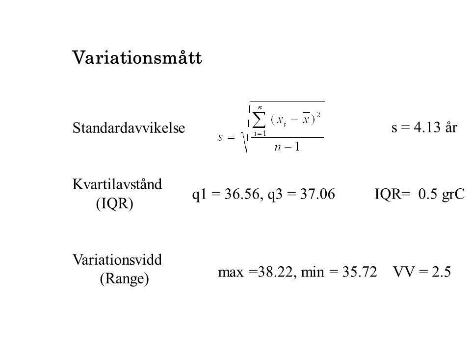 Variationsmått Standardavvikelse Kvartilavstånd s = 4.13 år (IQR)