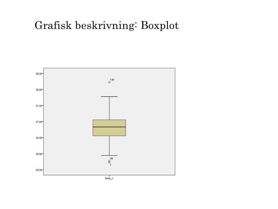 Grafisk beskrivning: Boxplot