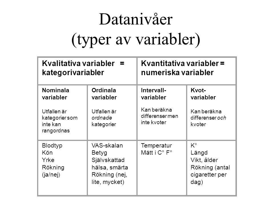 Datanivåer (typer av variabler)