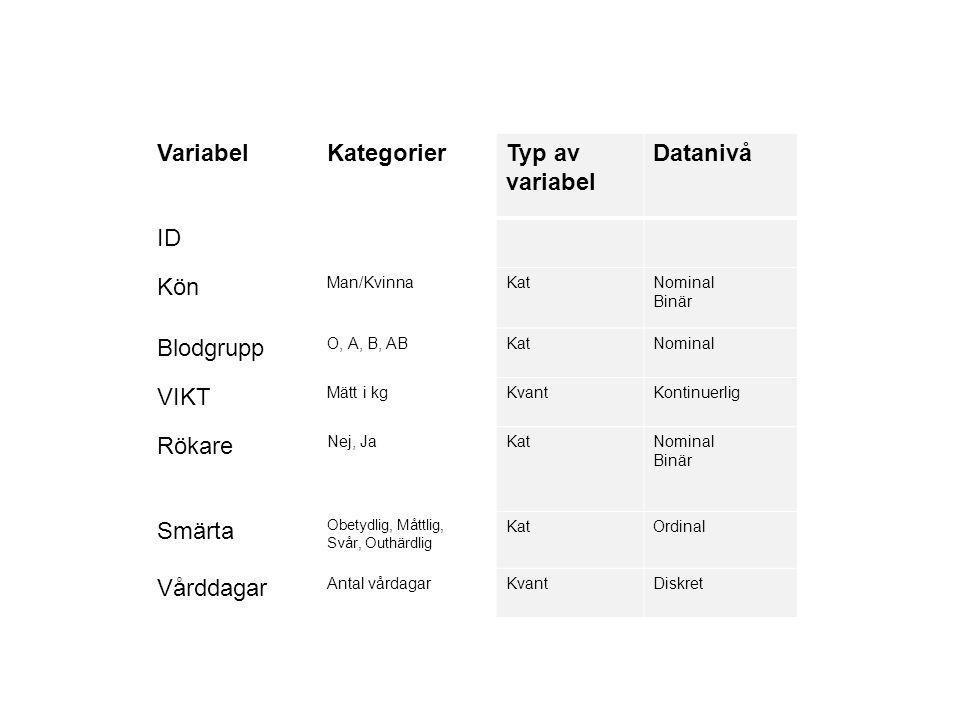 Variabel Kategorier Typ av variabel Datanivå ID Kön Blodgrupp VIKT