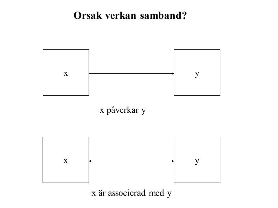 Orsak verkan samband x y x påverkar y x y x är associerad med y