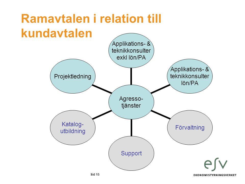 Ramavtalen i relation till kundavtalen