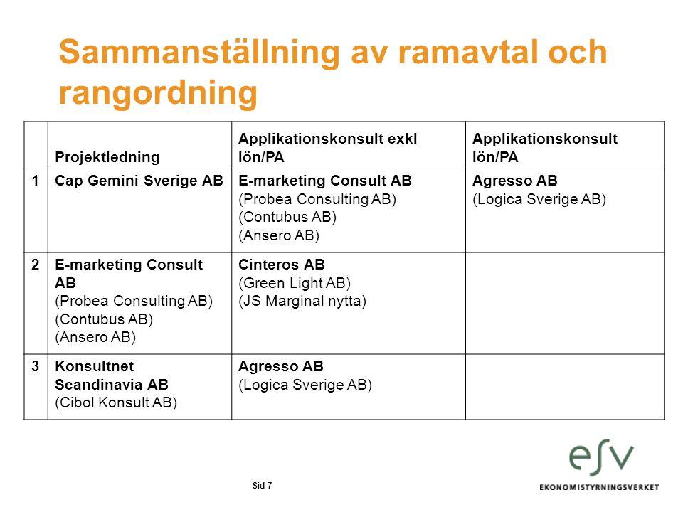 Sammanställning av ramavtal och rangordning