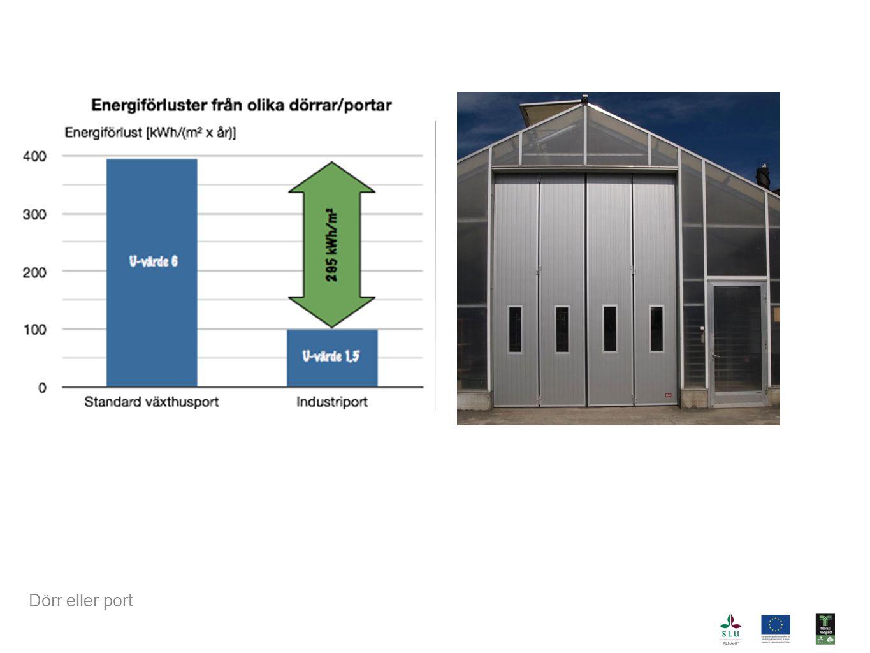 Diagram som visar skillnaden i värmeförluster från standard växthusport kontra bättre industriport (foto).