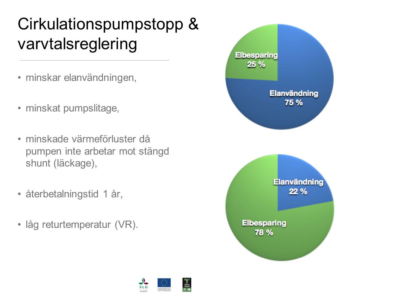 Cirkulationspumpstopp & varvtalsreglering