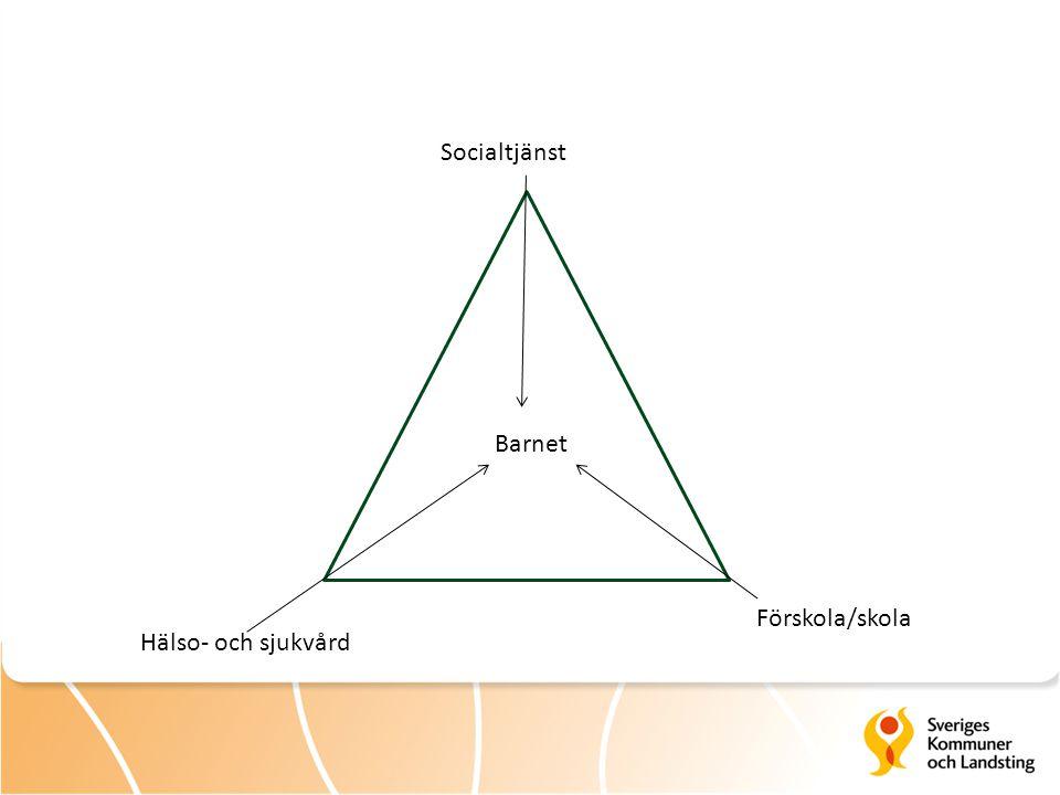 Socialtjänst Barnet Förskola/skola Hälso- och sjukvård