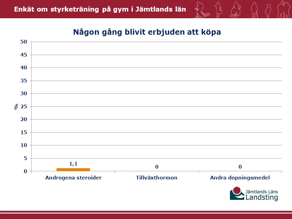 Enkät om styrketräning på gym i Jämtlands län