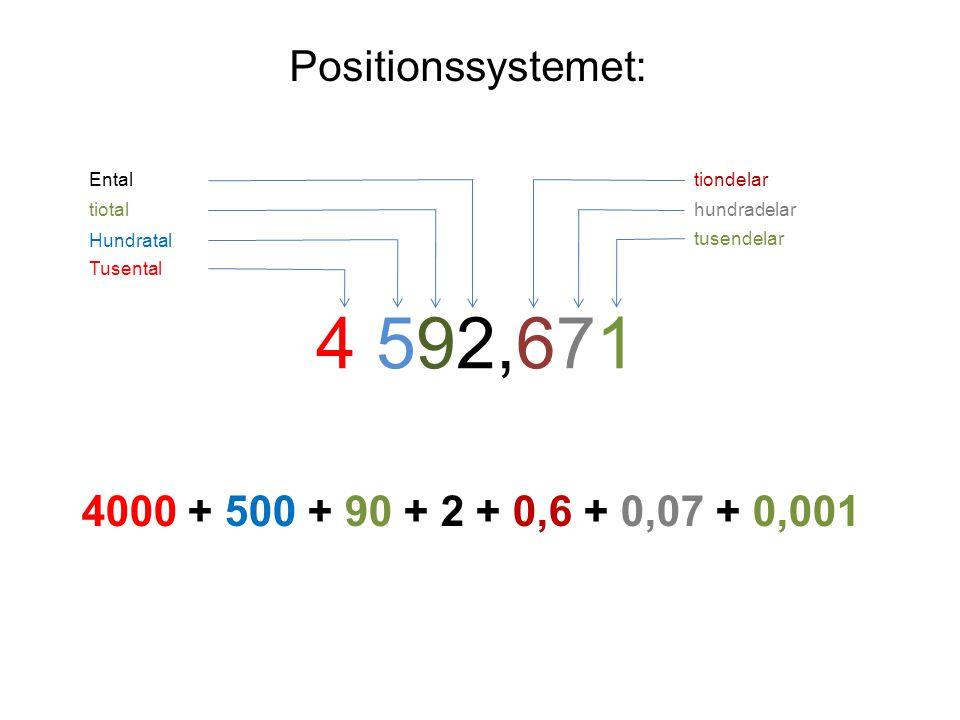 4 592,671 Positionssystemet: 4000 + 500 + 90 + 2 + 0,6 + 0,07 + 0,001