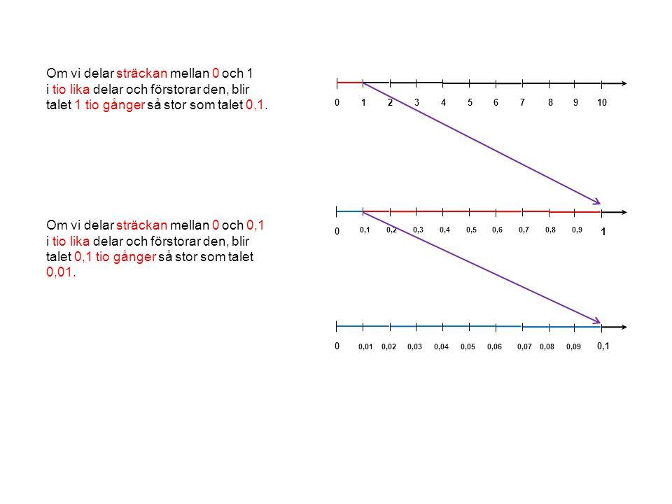 Om vi delar sträckan mellan 0 och 1