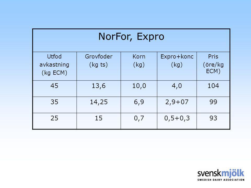 NorFor, Expro Utfod. avkastning. (kg ECM) Grovfoder. (kg ts) Korn. (kg) Expro+konc. Pris. (öre/kg ECM)