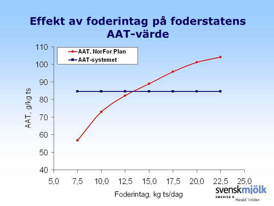 Effekt av foderintag på foderstatens AAT-värde