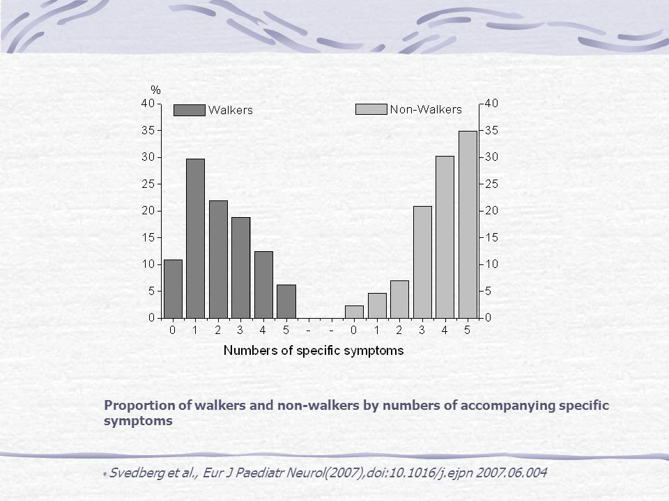 Proportion of walkers and non-walkers by numbers of accompanying specific symptoms