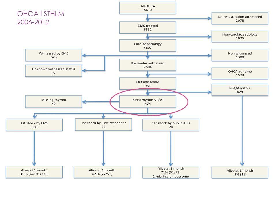 OHCA I STHLM 2006-2012