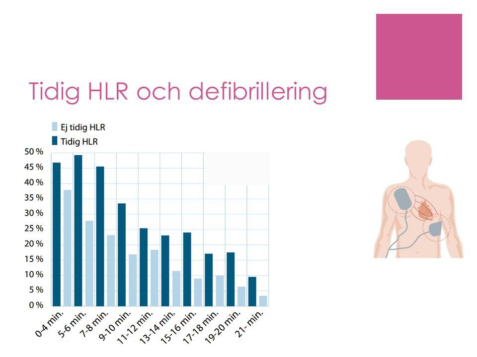 Tidig HLR och defibrillering