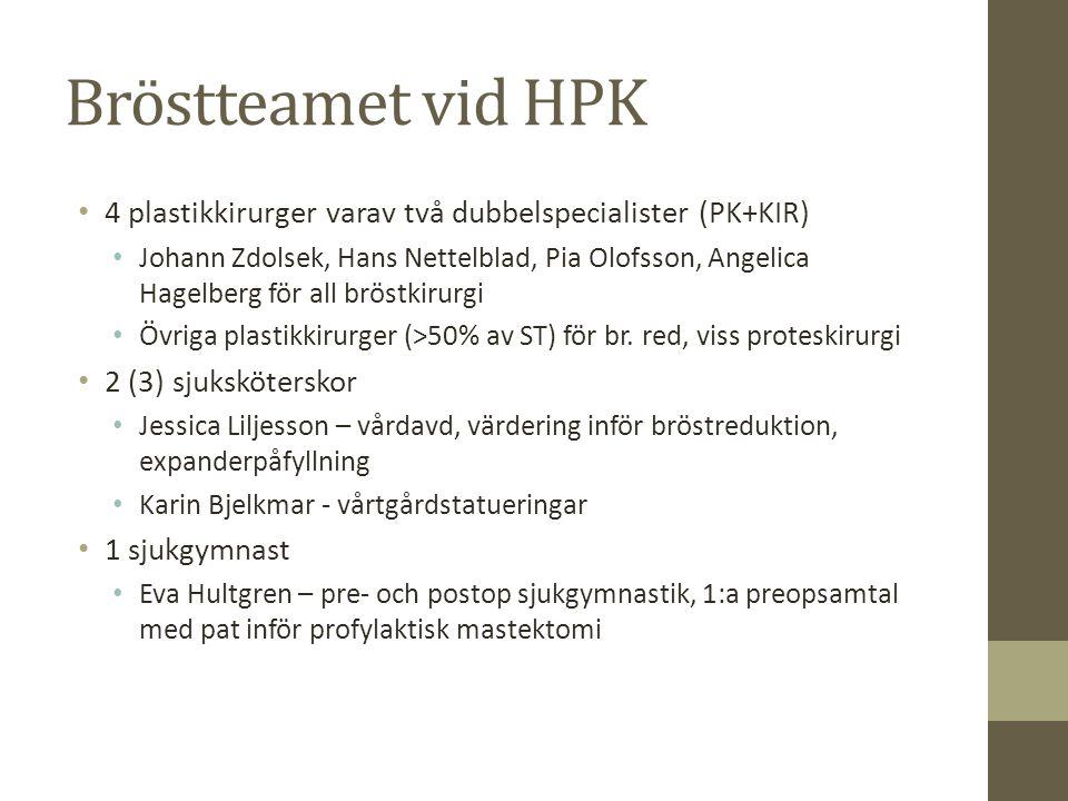 Bröstteamet vid HPK 4 plastikkirurger varav två dubbelspecialister (PK+KIR)
