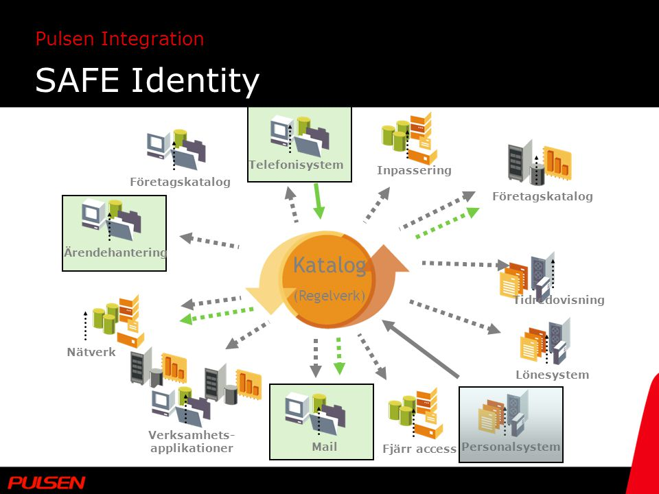 SAFE Identity Katalog (Regelverk) Telefonisystem Inpassering