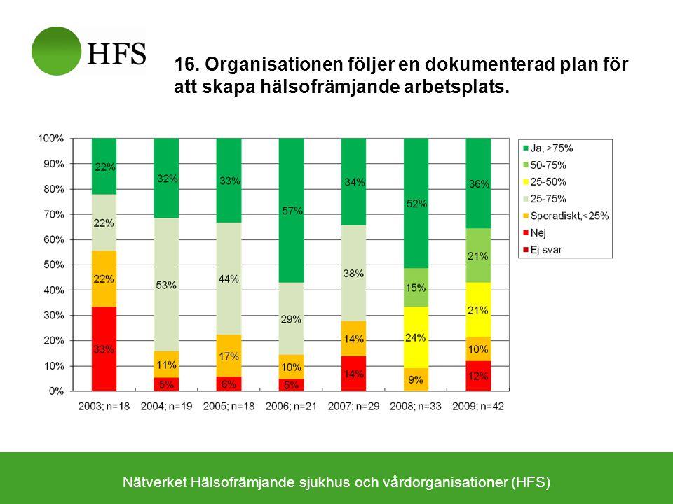 Nätverket Hälsofrämjande sjukhus och vårdorganisationer (HFS)