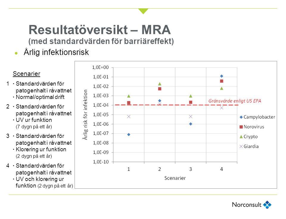 Resultatöversikt – MRA (med standardvärden för barriäreffekt)