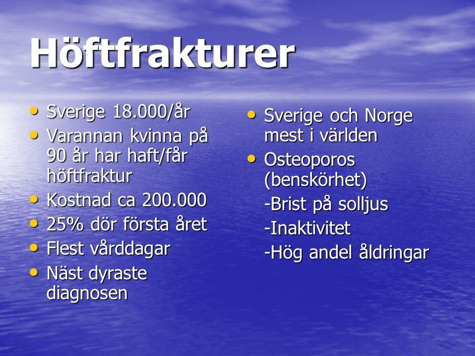 Höftfrakturer Sverige 18.000/år Sverige och Norge mest i världen