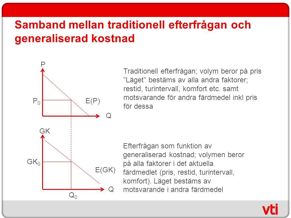 Samband mellan traditionell efterfrågan och generaliserad kostnad
