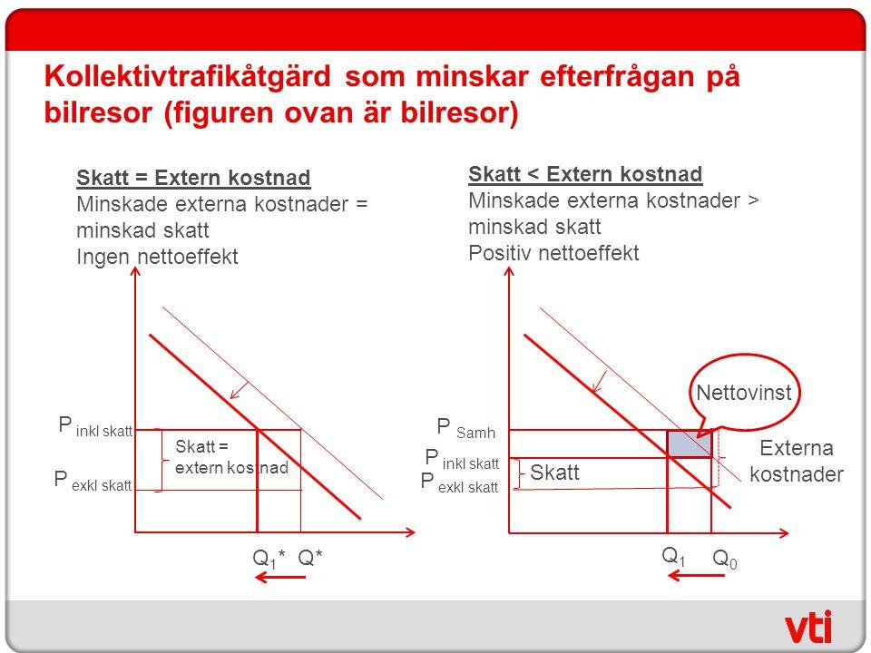 Kollektivtrafikåtgärd som minskar efterfrågan på bilresor (figuren ovan är bilresor)
