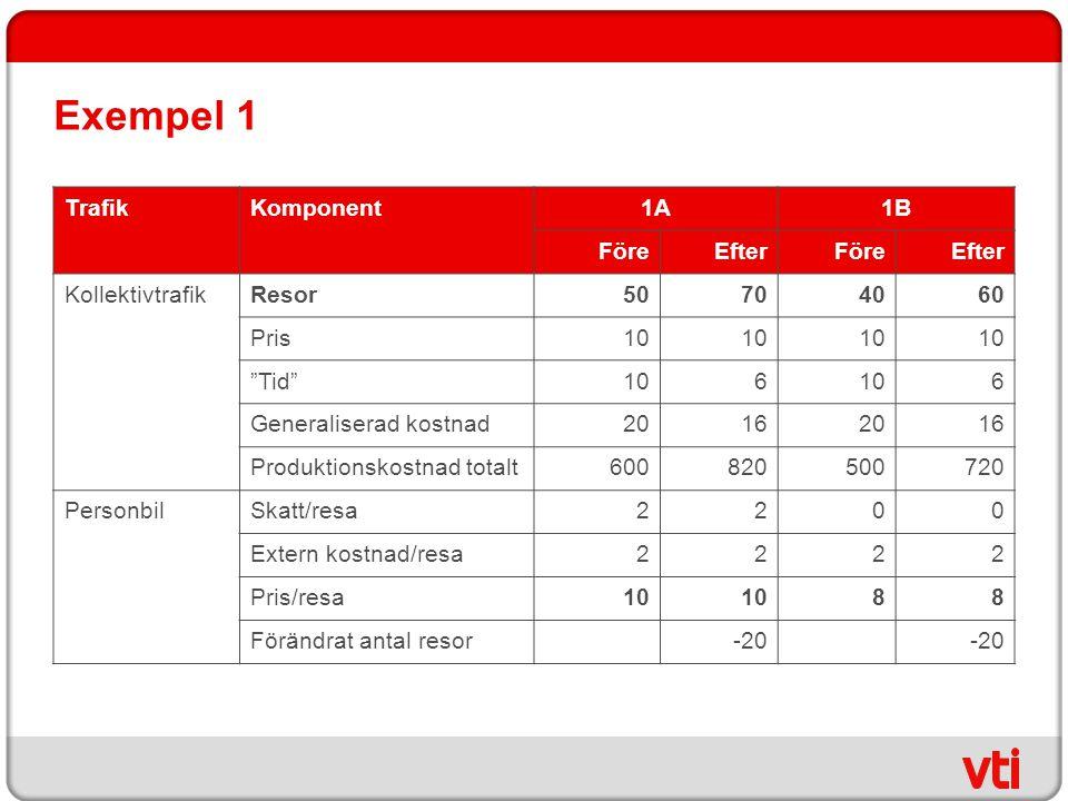 Exempel 1 Trafik Komponent 1A 1B Före Efter Kollektivtrafik Resor 50