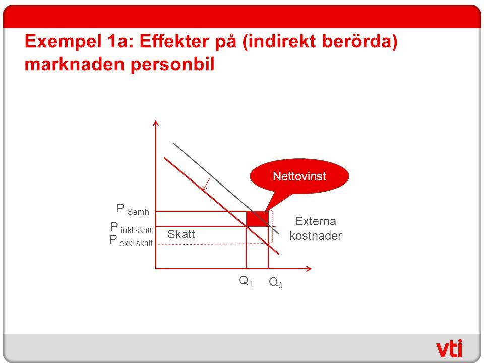 Exempel 1a: Effekter på (indirekt berörda) marknaden personbil