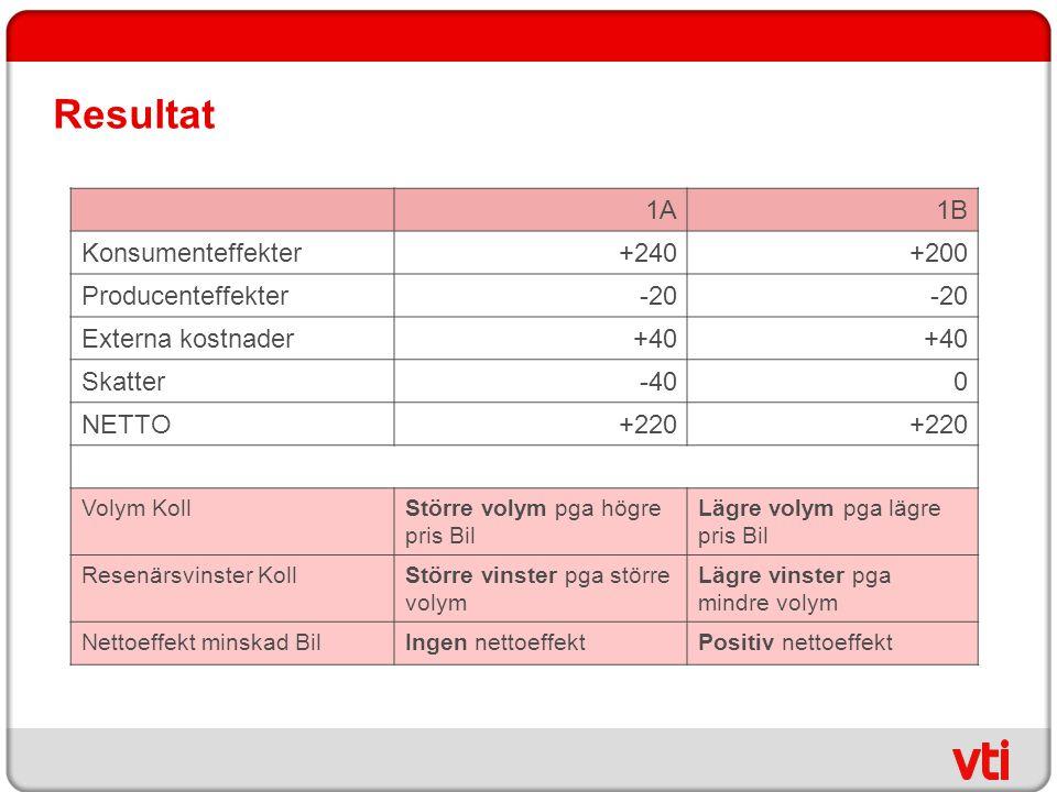Resultat 1A 1B Konsumenteffekter +240 +200 Producenteffekter -20