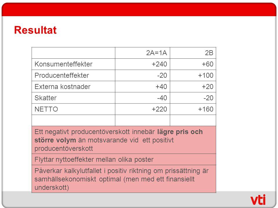 Resultat 2A=1A 2B Konsumenteffekter +240 +60 Producenteffekter -20