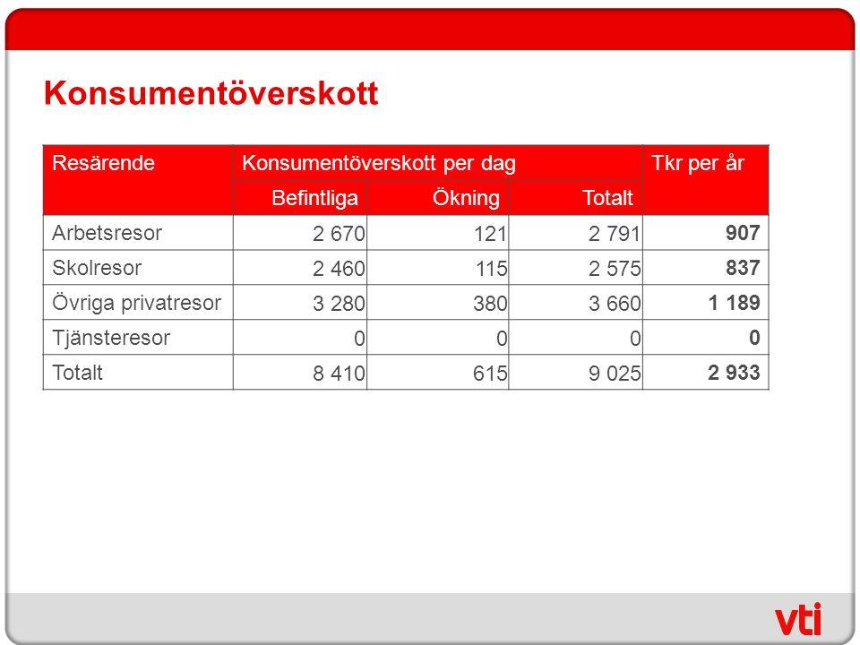 Konsumentöverskott Resärende Konsumentöverskott per dag Tkr per år